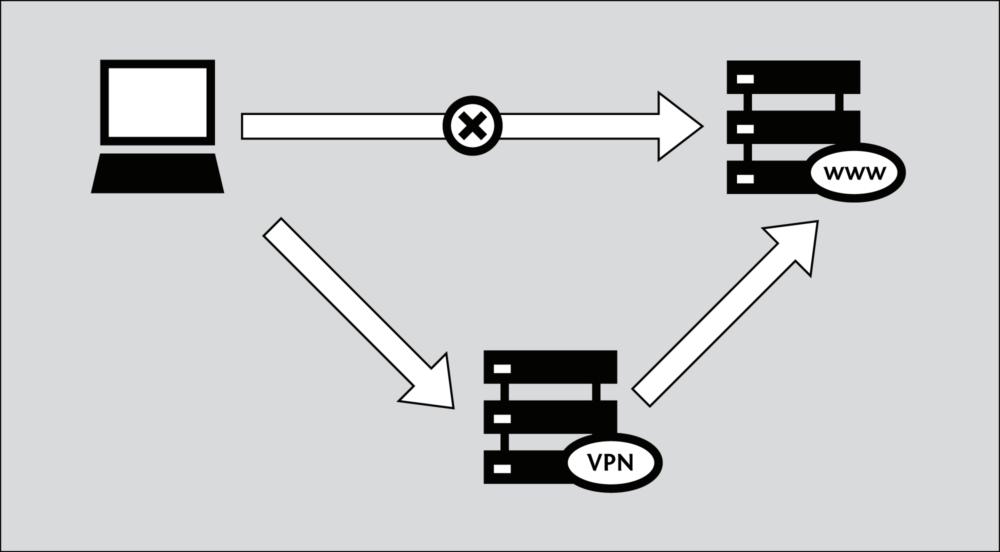 Как происходить перенаправление VPN